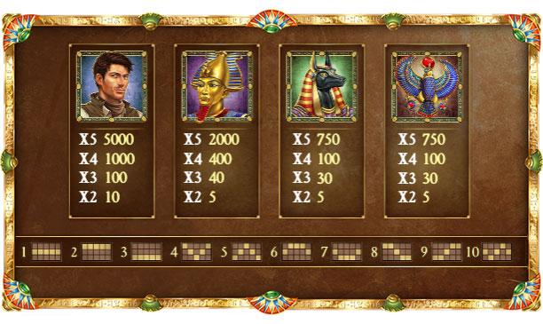 tabla de pago del juego Book Of Dead