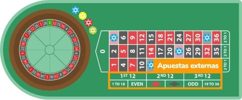 Las apuestas externas en la ruleta